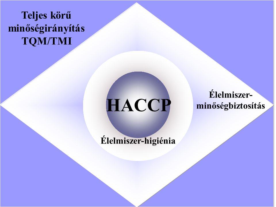 Teljes körű minőségirányítás TQM/TMI Élelmiszer- minőségbiztosítás Élelmiszer-higiénia HACCP