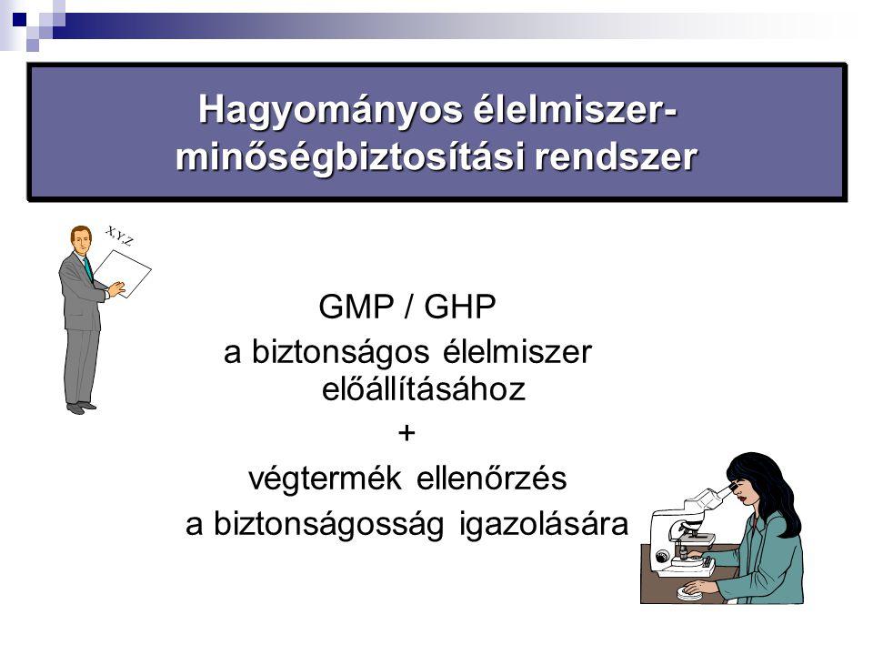 GMP / GHP a biztonságos élelmiszer előállításához + végtermék ellenőrzés a biztonságosság igazolására X,Y,Z Hagyományos élelmiszer- minőségbiztosítási