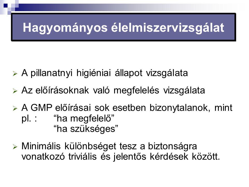 Hagyományos élelmiszervizsgálat  A pillanatnyi higiéniai állapot vizsgálata  Az előírásoknak való megfelelés vizsgálata  A GMP előírásai sok esetbe