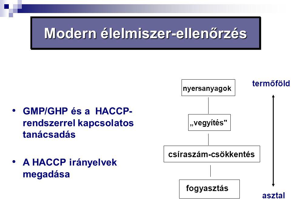 """Modern élelmiszer-ellenőrzés GMP/GHP és a HACCP- rendszerrel kapcsolatos tanácsadás A HACCP irányelvek megadása nyersanyagok """"vegyítés"""