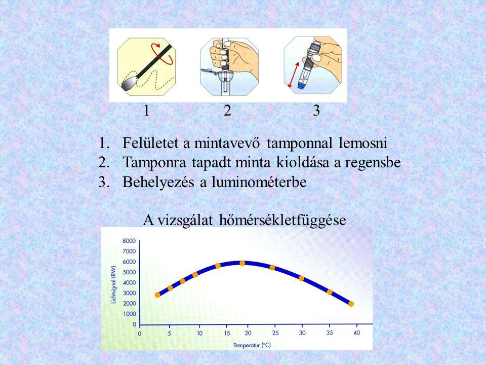 123 1.Felületet a mintavevő tamponnal lemosni 2.Tamponra tapadt minta kioldása a regensbe 3.Behelyezés a luminométerbe A vizsgálat hőmérsékletfüggése