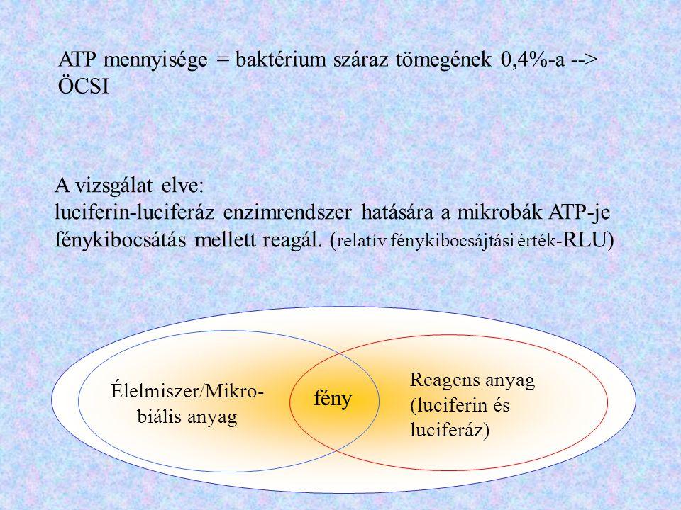 ATP mennyisége = baktérium száraz tömegének 0,4%-a --> ÖCSI A vizsgálat elve: luciferin-luciferáz enzimrendszer hatására a mikrobák ATP-je fénykibocsá