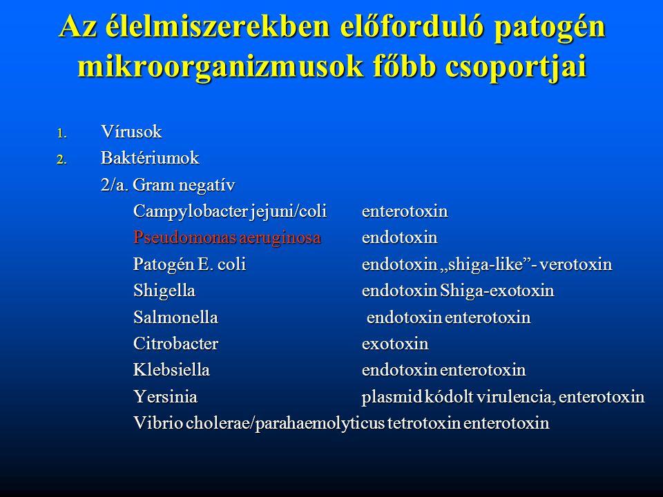 Az élelmiszerekben előforduló patogén mikroorganizmusok főbb csoportjai 1. Vírusok 2. Baktériumok 2/a. Gram negatív Campylobacter jejuni/colienterotox