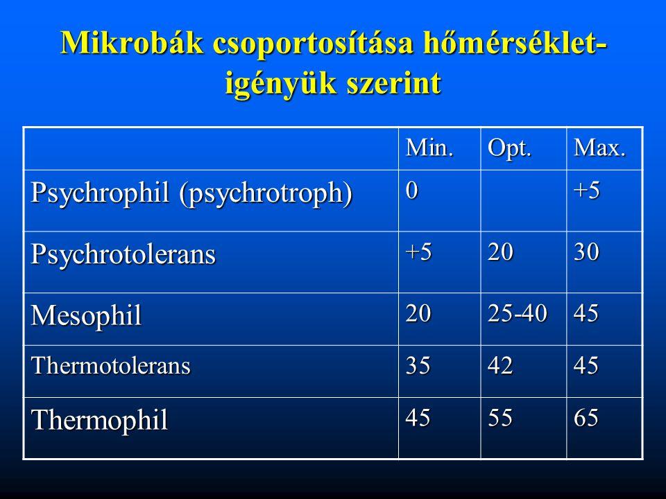 Mikrobák csoportosítása hőmérséklet- igényük szerint Min.Opt.Max. Psychrophil (psychrotroph) 0+5 Psychrotolerans +52030 Mesophil2025-4045 Thermotolera