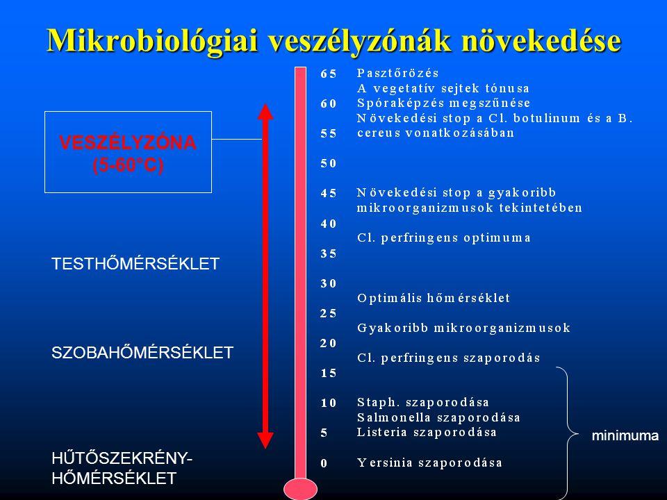 Mikrobiológiai veszélyzónák növekedése VESZÉLYZÓNA (5-60°C) TESTHŐMÉRSÉKLET SZOBAHŐMÉRSÉKLET HŰTŐSZEKRÉNY- HŐMÉRSÉKLET minimuma