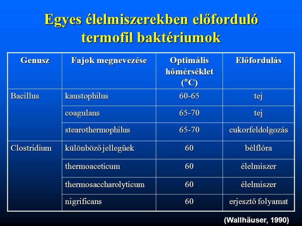 Egyes élelmiszerekben előforduló termofil baktériumok Genusz Fajok megnevezése Optimális hőmérséklet (°C) Előfordulás Bacilluskaustophilus60-65tej coa