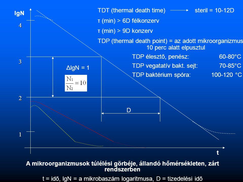 A mikroorganizmusok túlélési görbéje, állandó hőmérsékleten, zárt rendszerben t = idő, lgN = a mikrobaszám logaritmusa, D = tizedelési idő 4 3 2 1 lgN