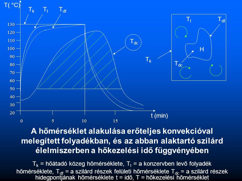 A hőmérséklet alakulása erőteljes konvekcióval melegített folyadékban, és az abban alaktartó szilárd élelmiszerben a hőkezelési idő függvényében T k =