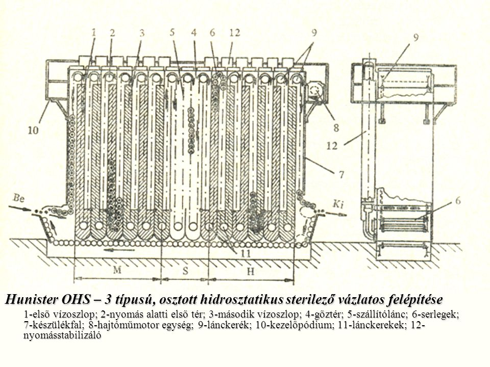 Hunister OHS – 3 típusú, osztott hidrosztatikus sterilező vázlatos felépítése 1-első vízoszlop; 2-nyomás alatti első tér; 3-második vízoszlop; 4-gőzté