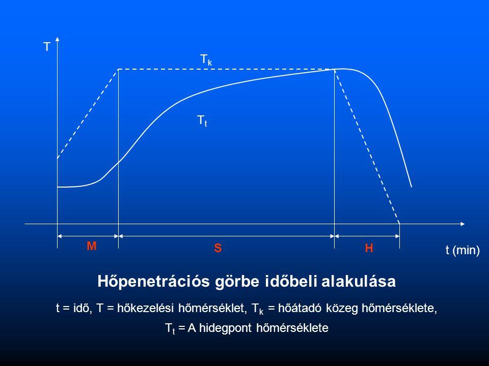 Hőpenetrációs görbe időbeli alakulása t = idő, T = hőkezelési hőmérséklet, T k = hőátadó közeg hőmérséklete, T t = A hidegpont hőmérséklete T t (min)