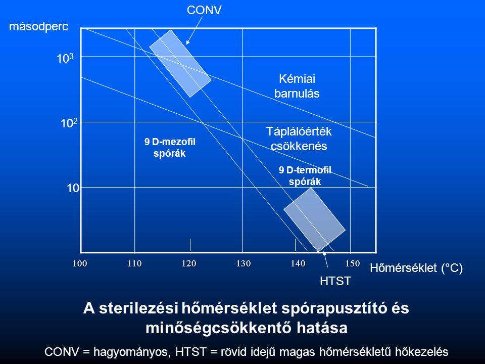 A sterilezési hőmérséklet spórapusztító és minőségcsökkentő hatása CONV = hagyományos, HTST = rövid idejű magas hőmérsékletű hőkezelés1001101201301401