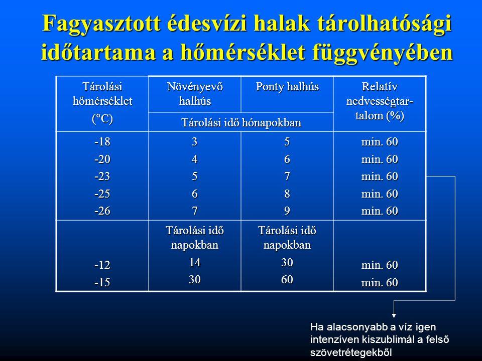 Fagyasztott édesvízi halak tárolhatósági időtartama a hőmérséklet függvényében Tárolási hőmérséklet (°C) Növényevő halhús Ponty halhús Relatív nedvess