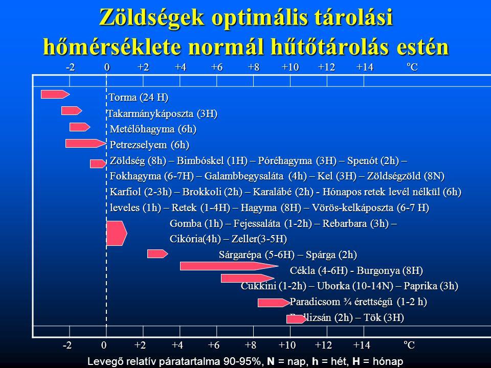 Zöldségek optimális tárolási hőmérséklete normál hűtőtárolás estén Torma (24 H) Torma (24 H) Takarmánykáposzta (3H) Takarmánykáposzta (3H) Metélőhagym