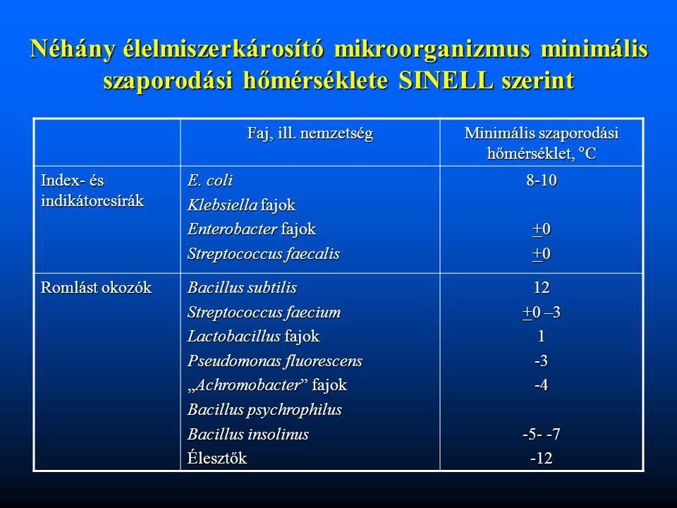 Néhány élelmiszerkárosító mikroorganizmus minimális szaporodási hőmérséklete SINELL szerint Faj, ill. nemzetség Minimális szaporodási hőmérséklet, °C