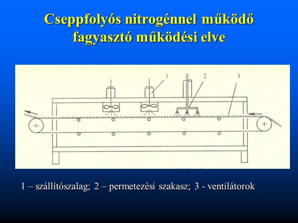 Cseppfolyós nitrogénnel működő fagyasztó működési elve 1 – szállítószalag; 2 – permetezési szakasz; 3 - ventilátorok