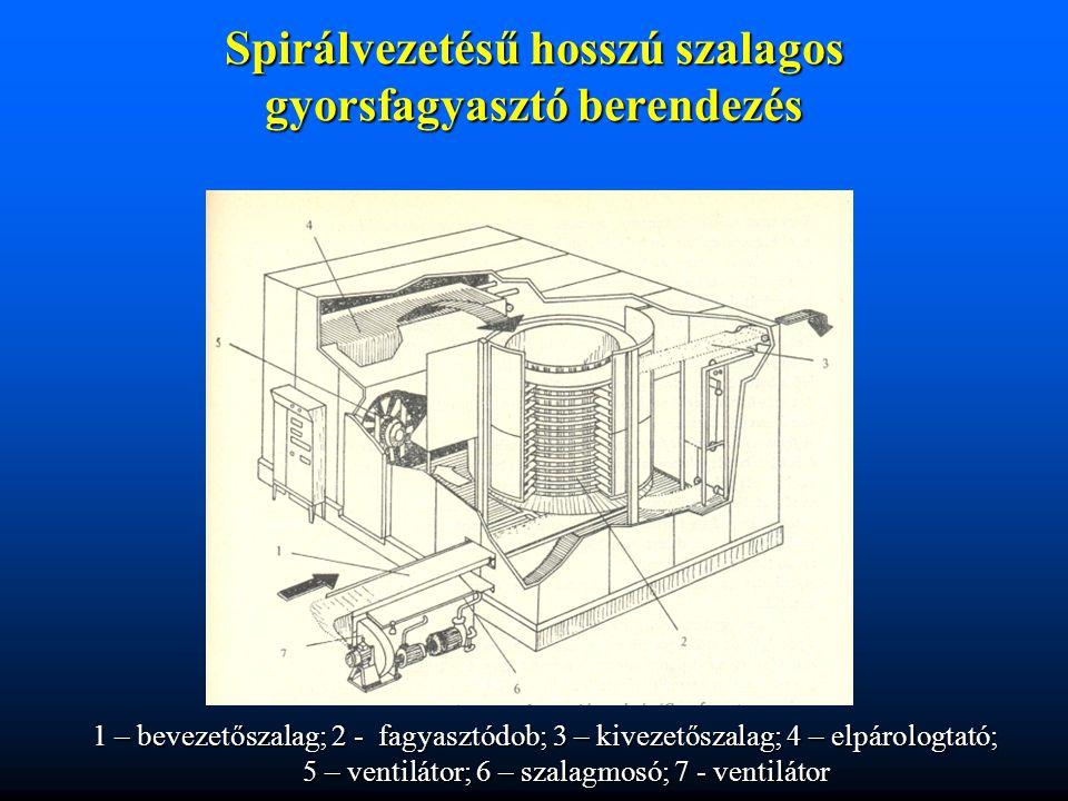 Spirálvezetésű hosszú szalagos gyorsfagyasztó berendezés 1 – bevezetőszalag; 2 - fagyasztódob; 3 – kivezetőszalag; 4 – elpárologtató; 5 – ventilátor;
