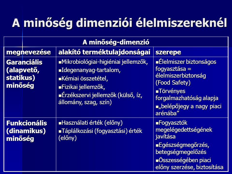 """A minőség dimenziói élelmiszereknél A minőség-dimenzió megnevezése alakító terméktulajdonságai szerepe Garanciális (alapvető, statikus) minőség Mikrobiológiai-higiéniai jellemzők, Mikrobiológiai-higiéniai jellemzők, Idegenanyag-tartalom, Idegenanyag-tartalom, Kémiai összetétel, Kémiai összetétel, Fizikai jellemzők, Fizikai jellemzők, Érzékszervi jellemzők (külső, íz, állomány, szag, szín) Érzékszervi jellemzők (külső, íz, állomány, szag, szín) Élelmiszer biztonságos fogyasztása = élelmiszerbiztonság (Food Safety) Élelmiszer biztonságos fogyasztása = élelmiszerbiztonság (Food Safety) Törvényes forgalmazhatóság alapja Törvényes forgalmazhatóság alapja """"belépőjegy a nagy piaci arénába """"belépőjegy a nagy piaci arénába Funkcionális (dinamikus) minőség Használati érték (előny) Használati érték (előny) Táplálkozási (fogyasztási) érték (előny) Táplálkozási (fogyasztási) érték (előny) Fogyasztók megelégedettségének javítása Fogyasztók megelégedettségének javítása Egészségmegőrzés, betegségmegelőzés Egészségmegőrzés, betegségmegelőzés Összességében piaci előny szerzése, biztosítása Összességében piaci előny szerzése, biztosítása"""