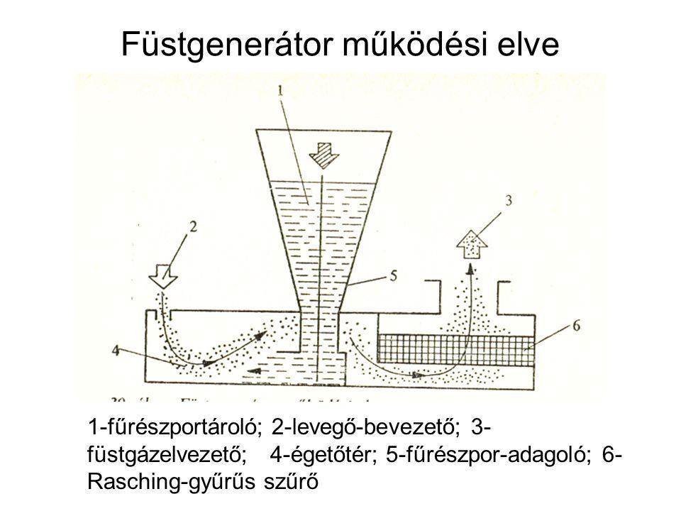 Füstgenerátor működési elve Fürészpor: 25-35% víztartalom, keményfa, alacsony gyantatartalom! 100 kg fűrészporra számítva optimális a 10-40m 3 /h leve