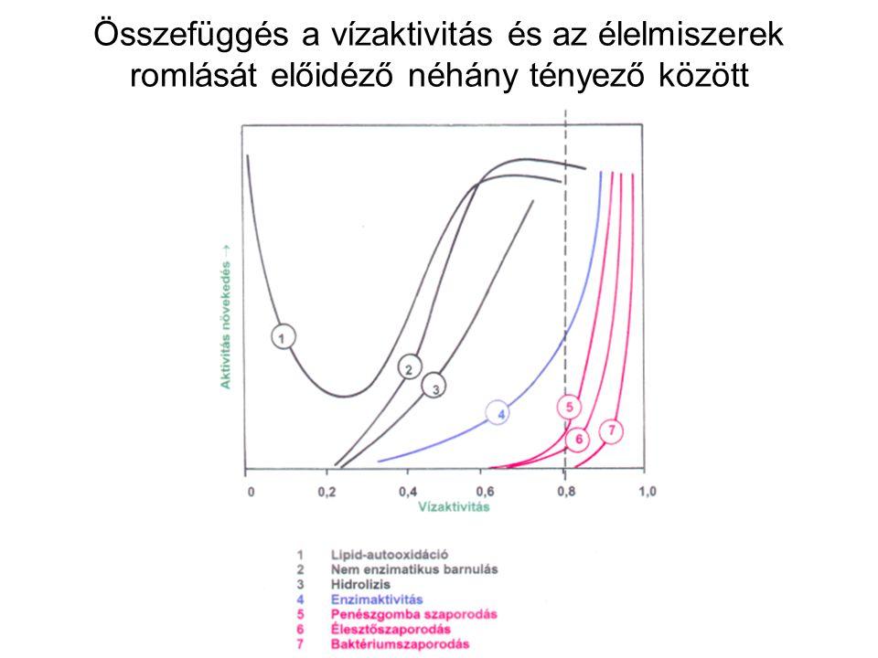 Füstgenerátor működési elve Fürészpor: 25-35% víztartalom, keményfa, alacsony gyantatartalom.