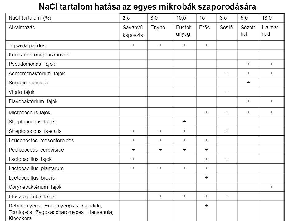 NaCl tartalom hatása az egyes mikrobák szaporodására NaCl-tartalom (%)2,58,010,5153,55,018,0 AlkalmazásSavanyú káposzta EnyheFüstölt anyag ErősSósléSó