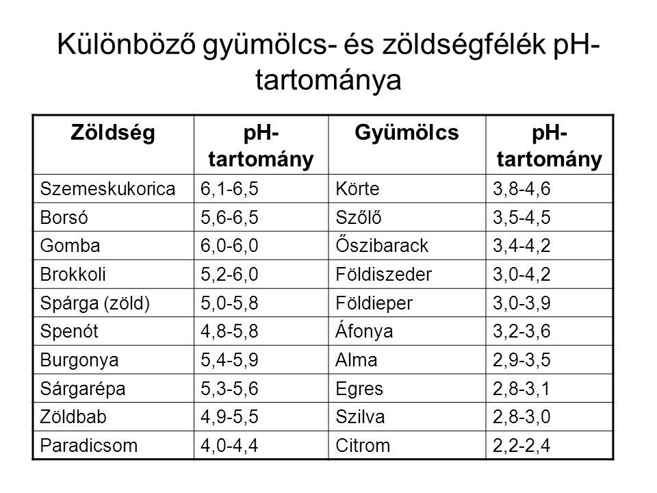 Különböző gyümölcs- és zöldségfélék pH- tartománya ZöldségpH- tartomány GyümölcspH- tartomány Szemeskukorica6,1-6,5Körte3,8-4,6 Borsó5,6-6,5Szőlő3,5-4