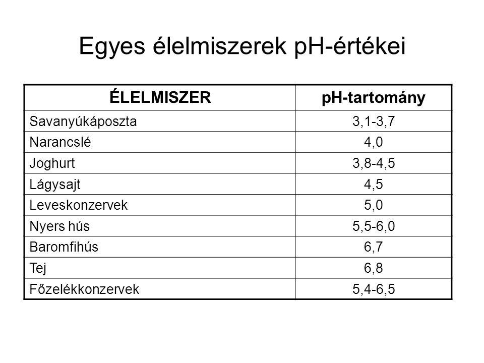 Egyes élelmiszerek pH-értékei ÉLELMISZERpH-tartomány Savanyúkáposzta3,1-3,7 Narancslé4,0 Joghurt3,8-4,5 Lágysajt4,5 Leveskonzervek5,0 Nyers hús5,5-6,0