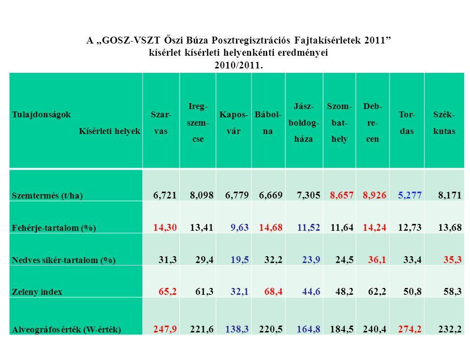 """A """"GOSZ-VSZT Őszi Búza Posztregisztrációs Fajtakísérletek 2011"""" kísérlet kísérleti helyenkénti eredményei 2010/2011. Tulajdonságok Kísérleti helyek Sz"""