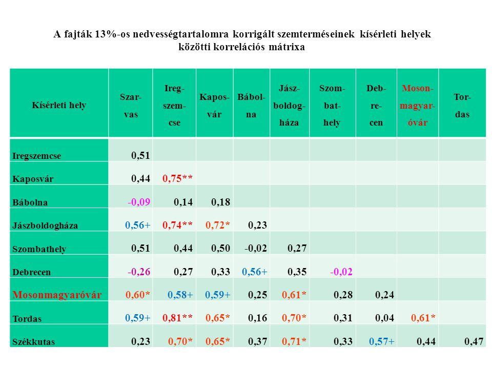 A fajták 13%-os nedvességtartalomra korrigált szemterméseinek kísérleti helyek közötti korrelációs mátrixa Kísérleti hely Szar- vas Ireg- szem- cse Ka
