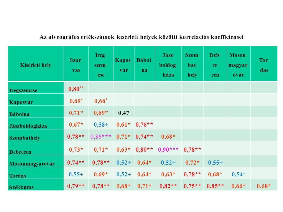 Az alveográfos értékszámok kísérleti helyek közötti korrelációs koefficiensei Kísérleti hely Szar- vas Ireg- szem- cse Kapos- vár Bábol- na Jász- bold