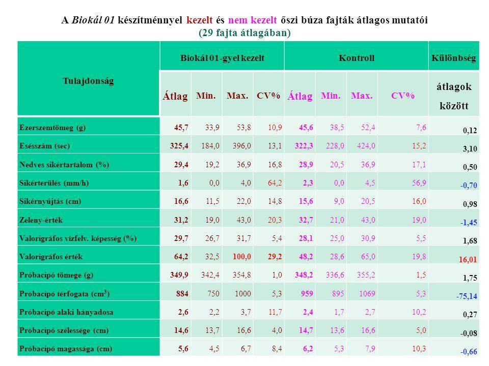 A Biokál 01 készítménnyel kezelt és nem kezelt őszi búza fajták átlagos mutatói (29 fajta átlagában) Tulajdonság Biokál 01-gyel kezeltKontrollKülönbsé