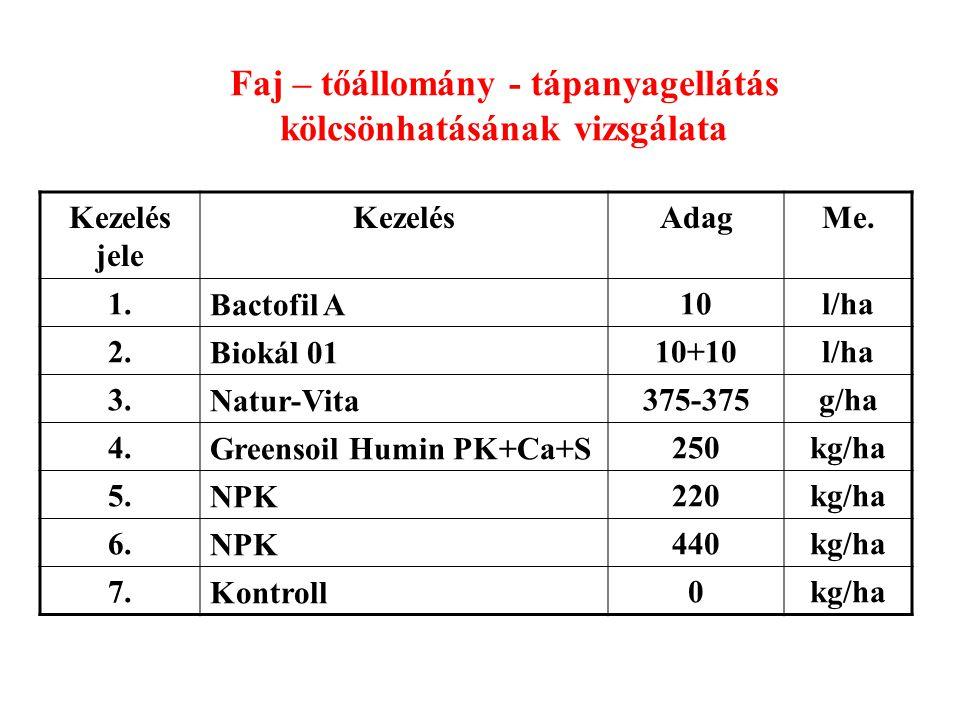 Faj – tőállomány - tápanyagellátás kölcsönhatásának vizsgálata Kezelés jele KezelésAdagMe. 1.Bactofil A10l/ha 2.Biokál 0110+10l/ha 3.Natur-Vita375-375