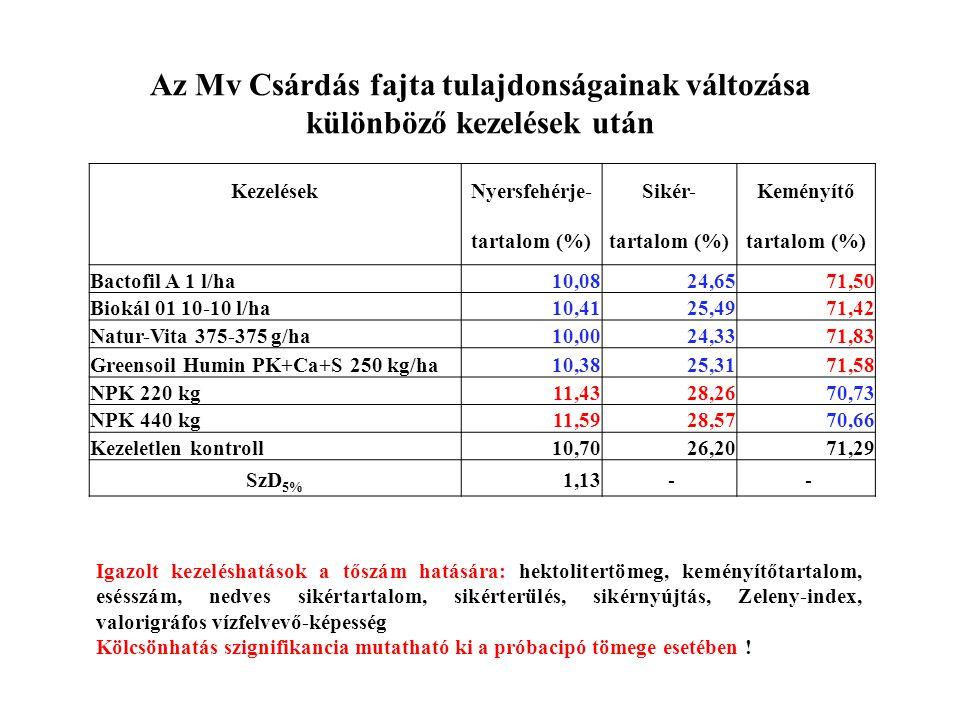 Az Mv Csárdás fajta tulajdonságainak változása különböző kezelések után KezelésekNyersfehérje-Sikér-Keményítő tartalom (%) Bactofil A 1 l/ha10,0824,65