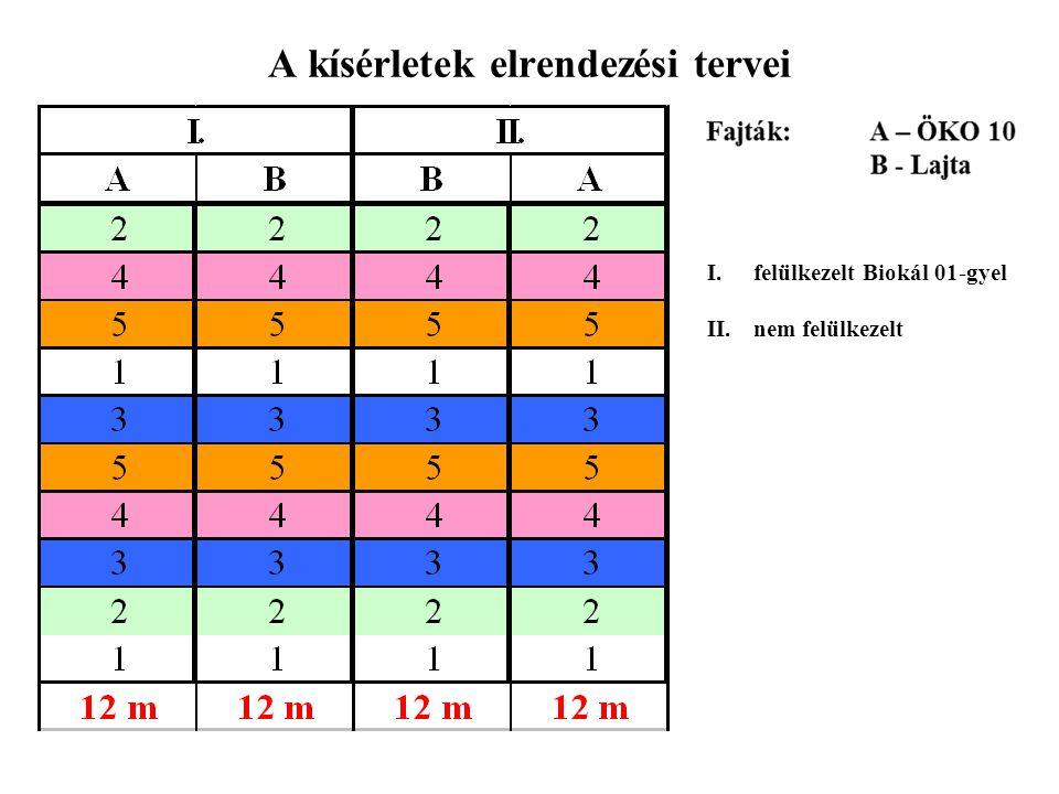 A kísérletek elrendezési tervei I.felülkezelt Biokál 01-gyel II.nem felülkezelt