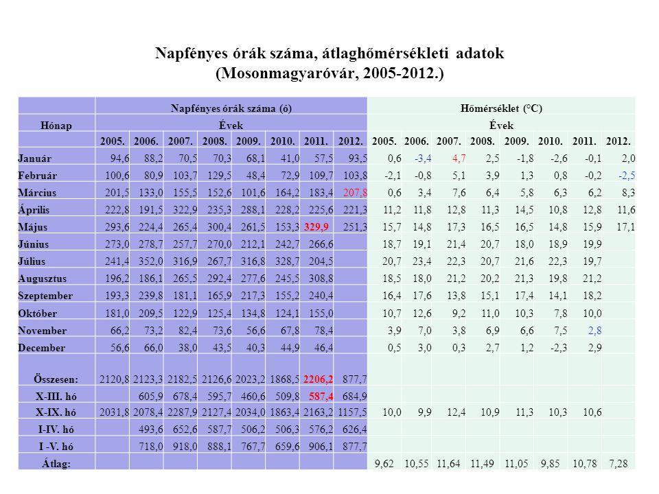 Napfényes órák száma, átlaghőmérsékleti adatok (Mosonmagyaróvár, 2005-2012.) Napfényes órák száma (ó)Hőmérséklet (°C) HónapÉvek 2005.2006.2007.2008.20