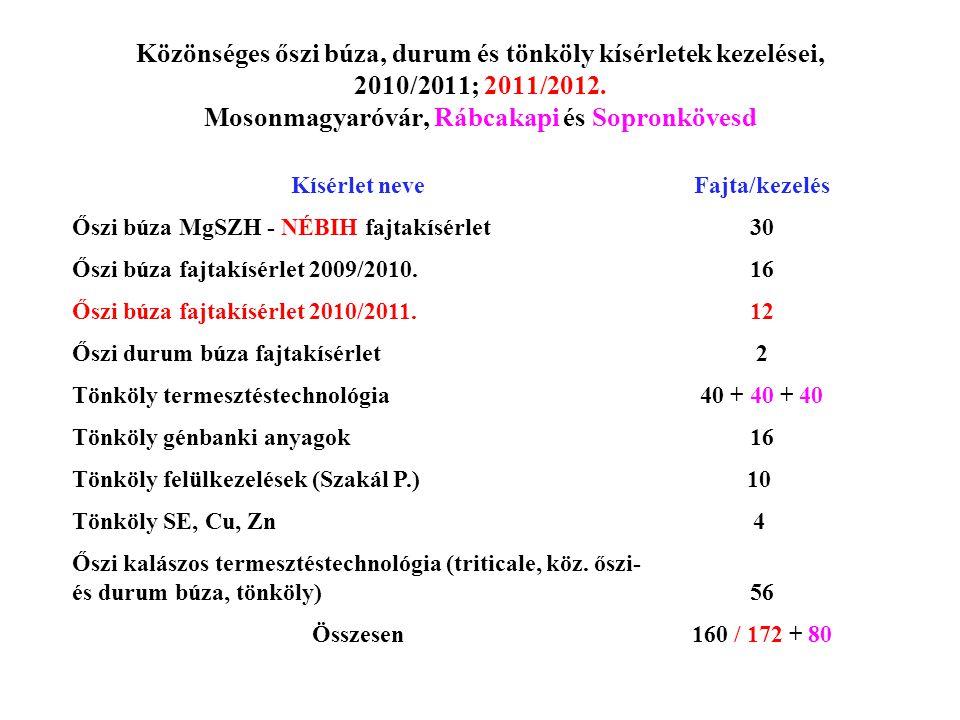 Közönséges őszi búza, durum és tönköly kísérletek kezelései, 2010/2011; 2011/2012. Mosonmagyaróvár, Rábcakapi és Sopronkövesd Kísérlet neveFajta/kezel