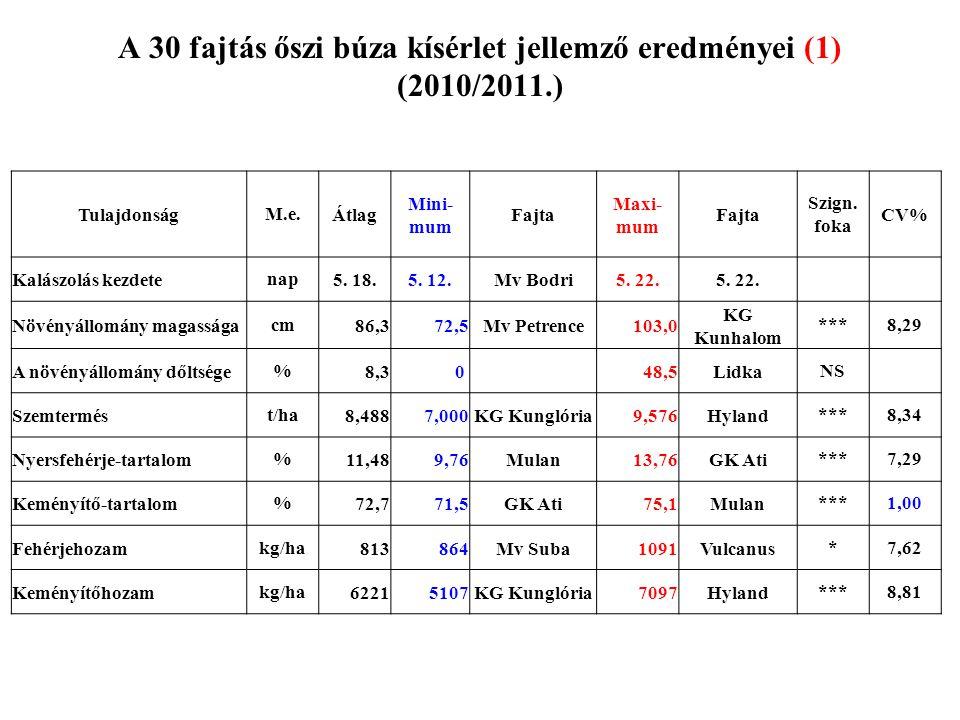 A 30 fajtás őszi búza kísérlet jellemző eredményei (2) (2010/2011.) TulajdonságM.e.Átlag Mini- mum Fajta Maxi- mum FajtaCV% Ezerszemtömegg45,638,5GK Ati52,4Mv Kolompos7,57 Esésszámsec322228GK Göncöl424Mv Menüett15,24 Nedves sikér-tartalom%28,8720,45NS 40S36,90Mv Kolompos17,15 Sikérterülésmm/h2,05 0Babona4,50KG Kunhalom63,47 Sikérnyújtáscm15,69,0NS 40S20,5Mv Béres16,01 Zeleny tesztml 32,721,0Amerigo43,0Mv Karizma19,01 Valorigráfos vízfelv.