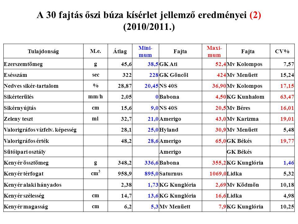 A 30 fajtás őszi búza kísérlet jellemző eredményei (2) (2010/2011.) TulajdonságM.e.Átlag Mini- mum Fajta Maxi- mum FajtaCV% Ezerszemtömegg45,638,5GK A