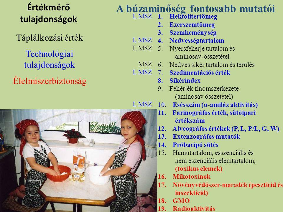 KÉKI feladatai az ökológiai gazdálkodáshoz kapcsolódóan Szermaradék vizsgálat élelmiszerben, analitikai módszerek fejlesztése Hagyományos- és öko-termékek tápértéke Hungarikumok A hagyományos és népi táplálkozás, kézműves élelmiszerek A lakosság nevelése: az egészséges táplálkozás és az alapvető főzési technikák oktatásában