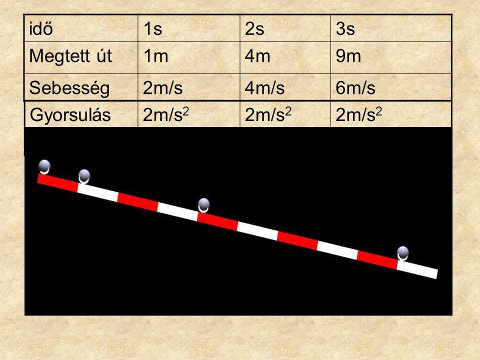idő1s2s3s Megtett út1m4m9m Sebesség2m/s4m/s6m/s Gyorsulás2m/s 2