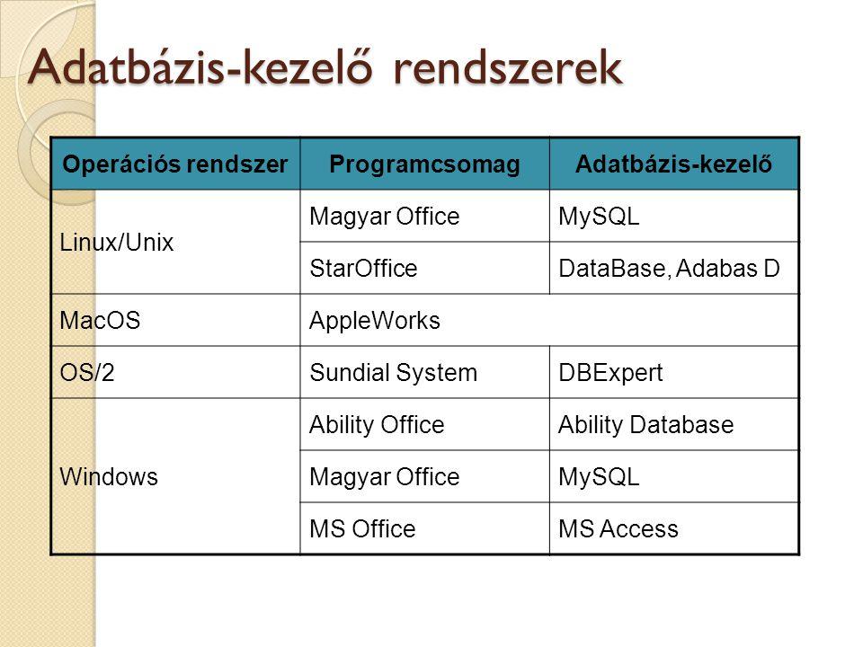 Adatbázis-kezelő rendszerek Operációs rendszerProgramcsomagAdatbázis-kezelő Linux/Unix Magyar OfficeMySQL StarOfficeDataBase, Adabas D MacOSAppleWorks OS/2Sundial SystemDBExpert Windows Ability OfficeAbility Database Magyar OfficeMySQL MS OfficeMS Access