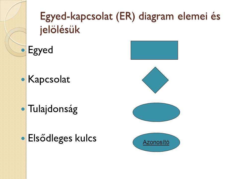 Egyed-kapcsolat (ER) diagram elemei és jelölésük Egyed Kapcsolat Tulajdonság Elsődleges kulcs Azonosító