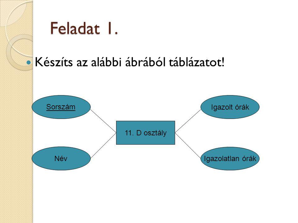 Feladat 1. Készíts az alábbi ábrából táblázatot! 11. D osztály Sorszám Igazolt órák Név Igazolatlan órák