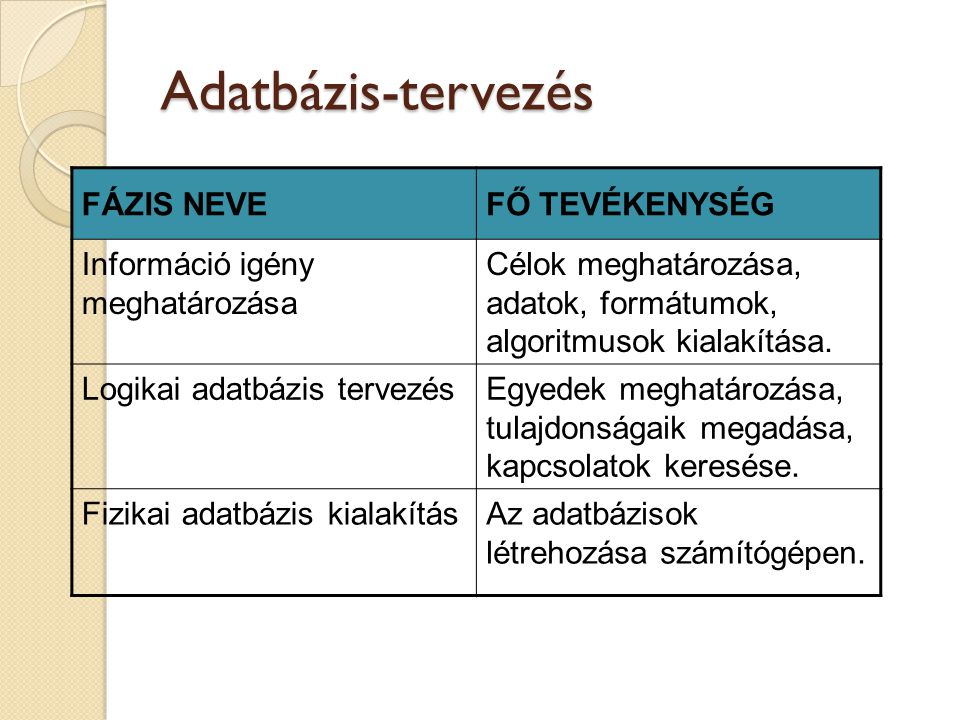 Adatbázis-tervezés FÁZIS NEVEFŐ TEVÉKENYSÉG Információ igény meghatározása Célok meghatározása, adatok, formátumok, algoritmusok kialakítása.