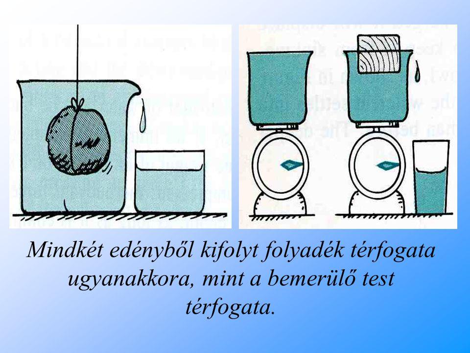 Arkhimédész törvénye Minden folyadékba vagy gázba merülő testre felhajtó erő hat, amely egyenlő nagyságú a test által kiszorított folyadék vagy gáz súlyával