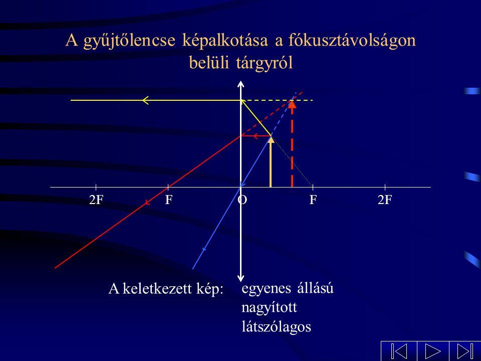 A gyűjtőlencse képalkotása a fókusztávolságon belüli tárgyról a fókuszpontban elhelyezett tárgyról az egyszeres és kétszeres fókusztávolság közé elhelyezett tárgyról a kétszeres fókusztávolságban elhelyezett tárgyról a kétszeres fókusztávolságon kívül elhelyezett tárgyról