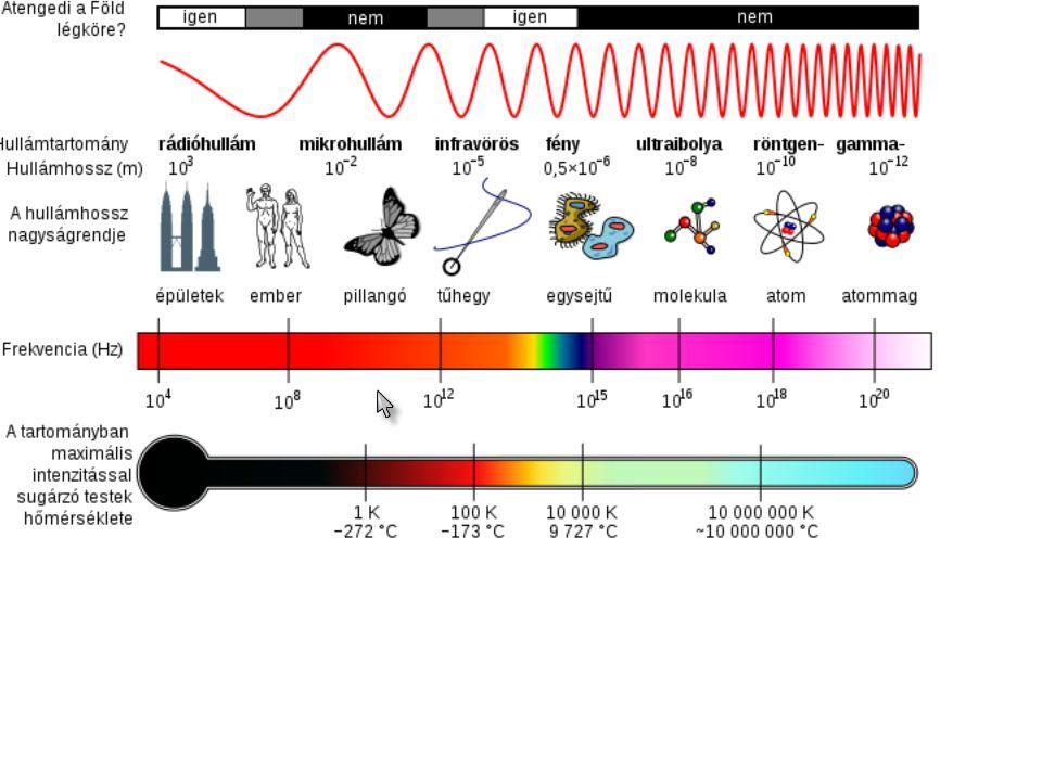 ionizáló sugárzásnem ionizáló sugárzás frekvencia gamma sugárzás röntgen ultraibolya infravörös látható mikrohullám rádióhullám mobil telefon A fény és rokonai