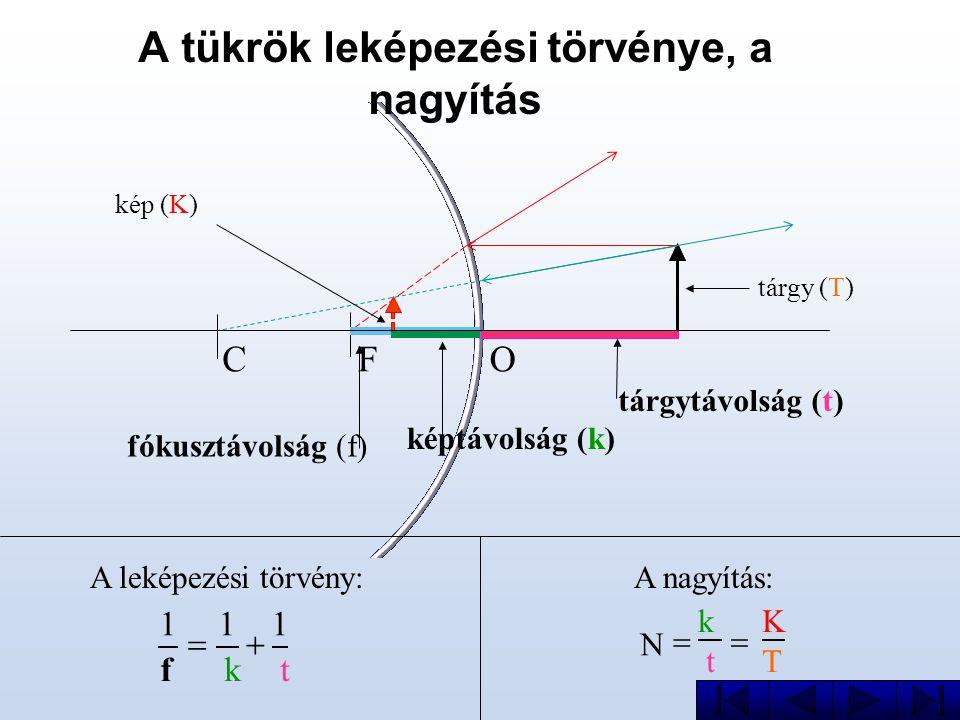CFO A tükrök leképezési törvénye, a nagyítás A nagyítás:A leképezési törvény: t 1 k 1 f 1  T K t k N  tárgy (T) kép (K) képtávolság (k) tárgytávol