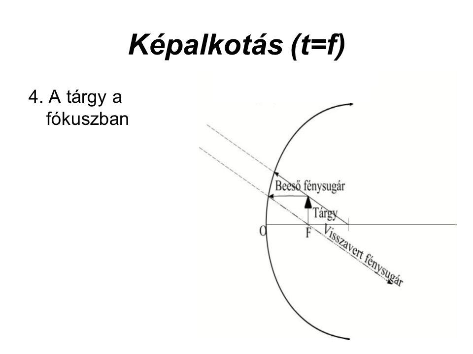 Képalkotás (t=f) 4. A tárgy a fókuszban