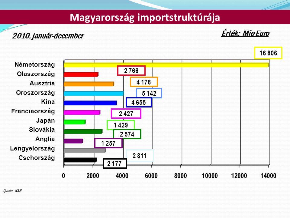 A magyar-osztrák külkereskedelmi forgalom 2011.I-XI.