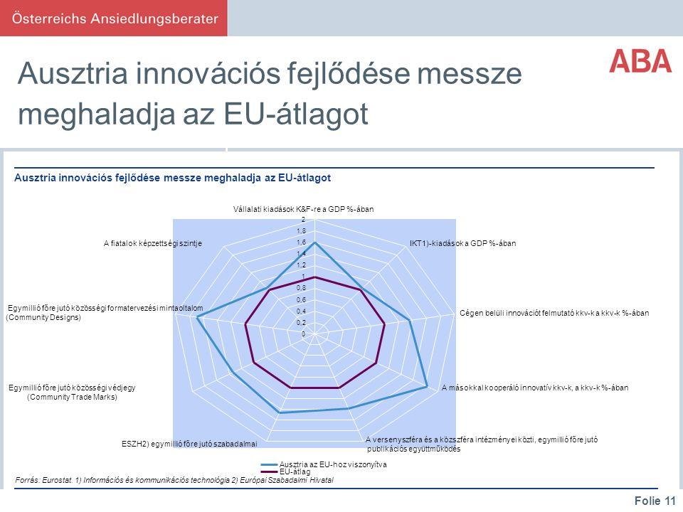 Folie 11 Ausztria innovációs fejlődése messze meghaladja az EU-átlagot